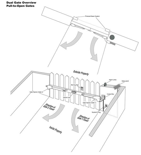 gate guard gate opener with 30 watt solar panel
