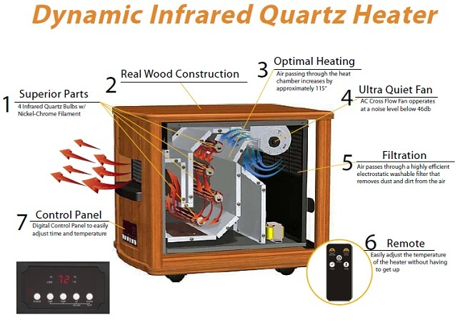 Dynamic 1500 Infrared Space Heater 24 Hour Sale